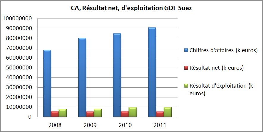 Chiffre d'affaires, résultat net, d'exploitation GDF Suez