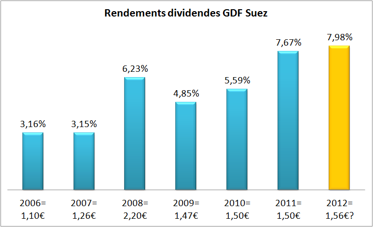 Rendements dividendes GDF Suez