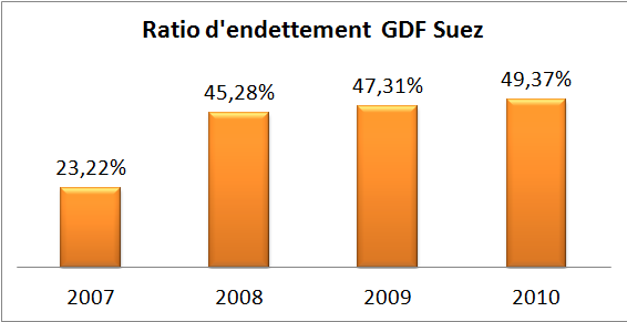 Ratio d'endettement GDF Suez