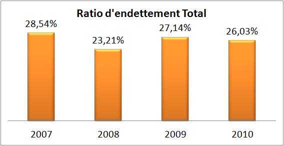 Ratio d'endettement TOTAL