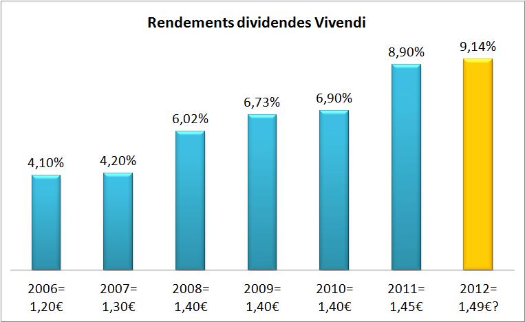 Rendements dividendes Vivendi