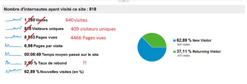Bilan blog janvier 2012