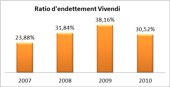 ratio d'endettement Vivendi