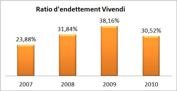 ratio d'endettement Vivendi