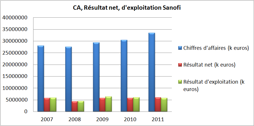 Sanofi dividendes 2012