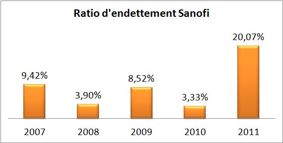 Sanofi dividendes 2012 ratio d'endettement