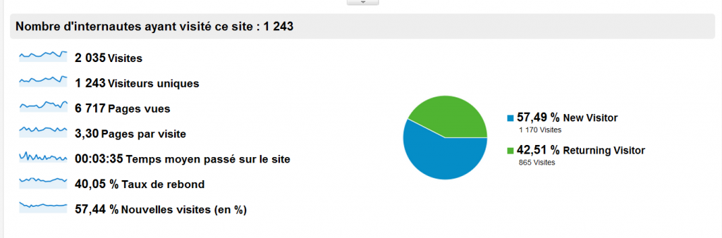 Statistiques février 2012