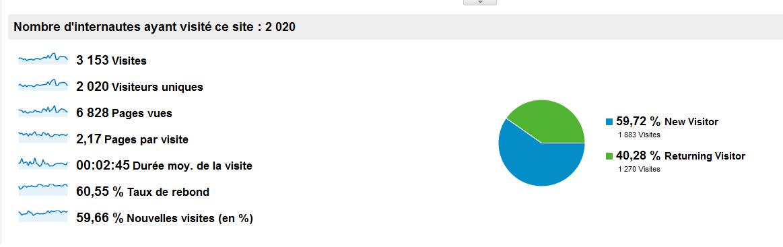 Bilan mars 2012