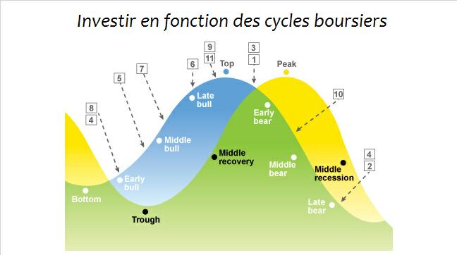 Bourse : Investir en fonction des cycles