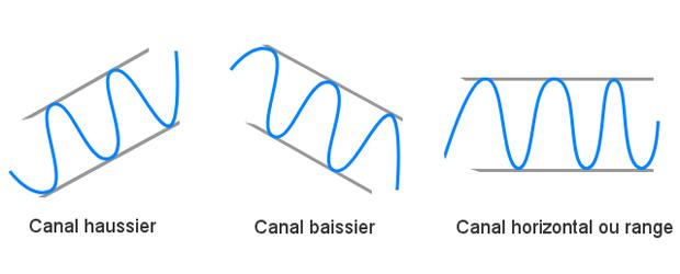 support résistance canal bourse