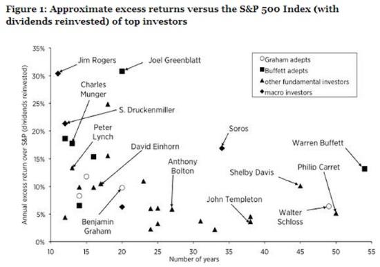 Graph Warren Buffett investors SP 500 index