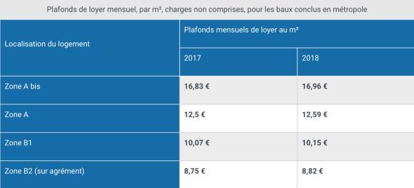Plafonds loyers pinel 2019